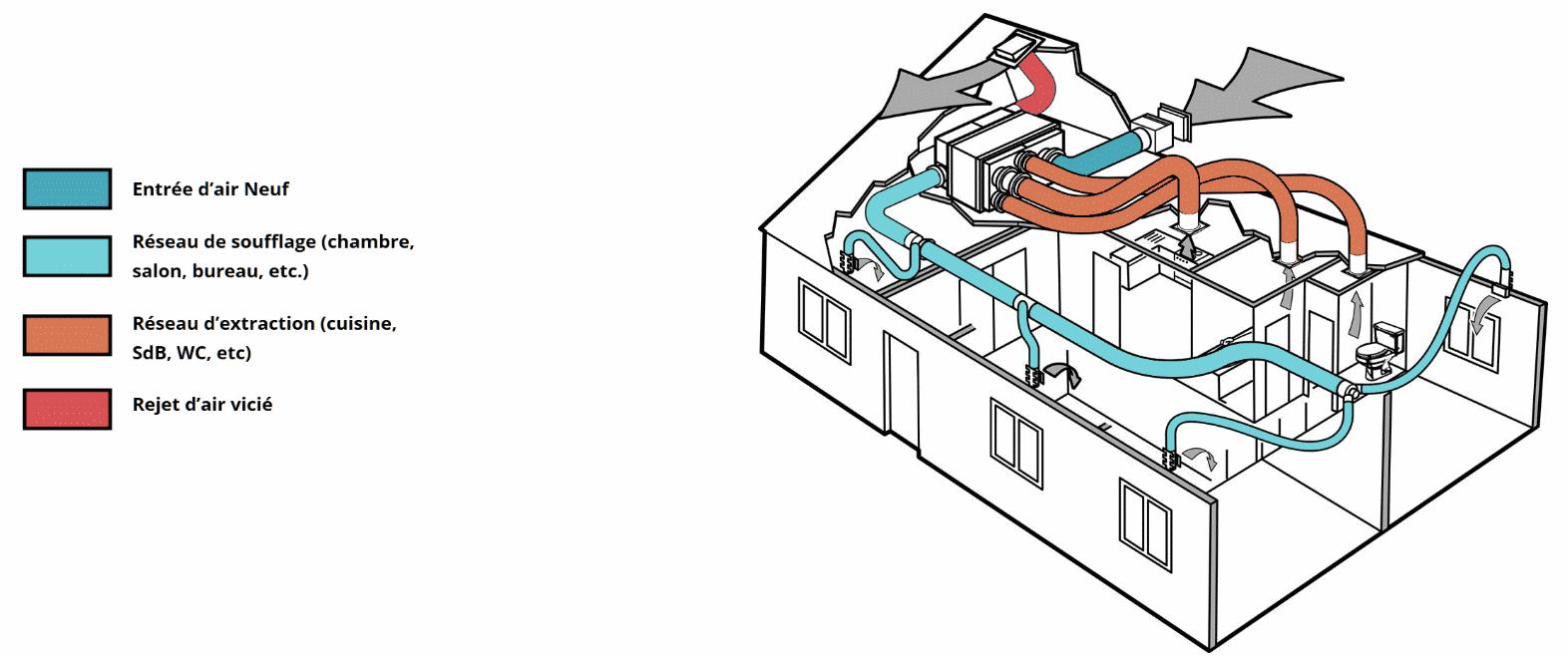 Ventilation mécanique contrôlée VMC double flux